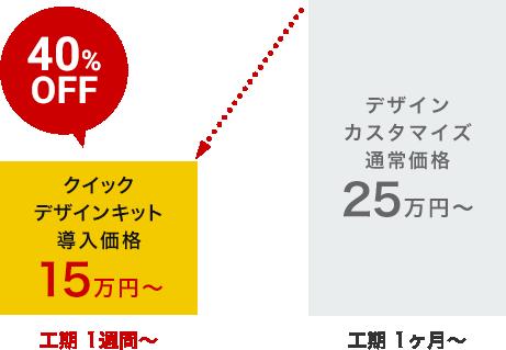 40%OFF クイック                     デザインキット導入価格15万円から、工期 1週間から
